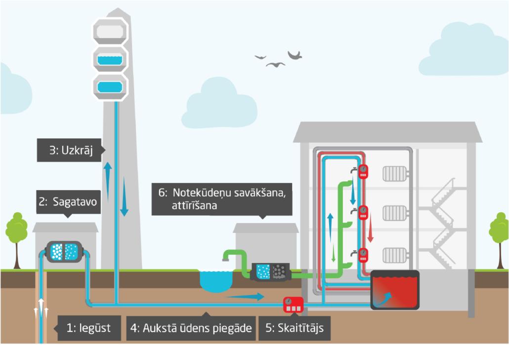 Centralizētās ūdensapgādes un kanalizācijas infografiks